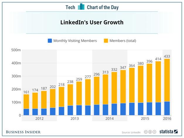 TikTok users statistics worldwide