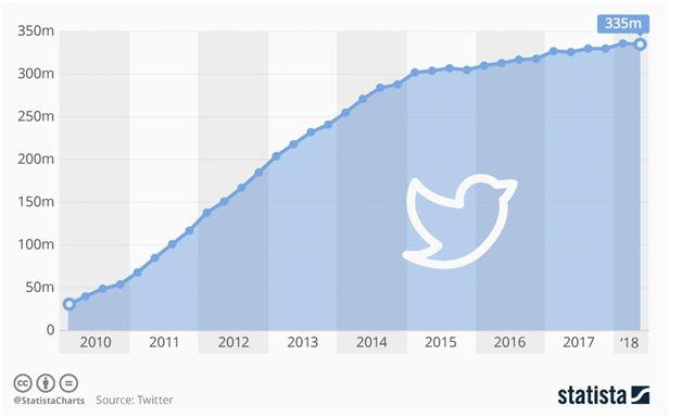Twitter users statistics worldwide