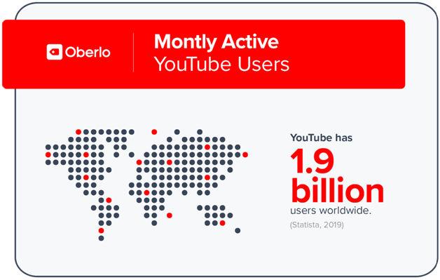 YouTube users statistics worldwide