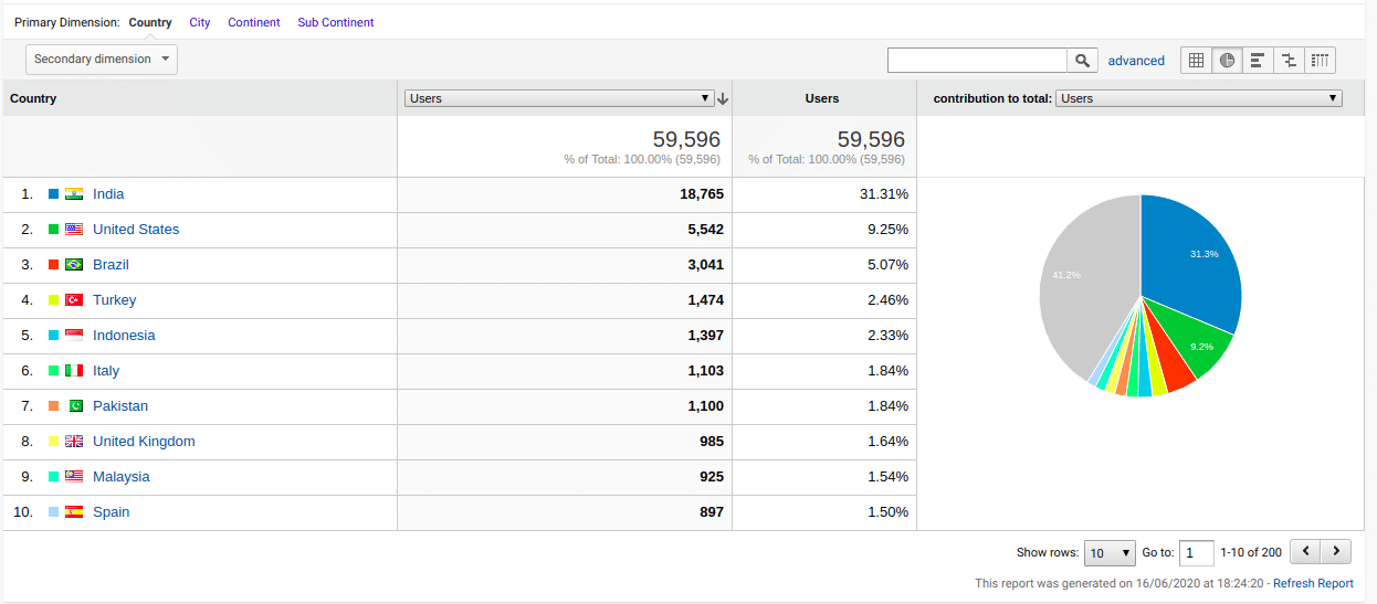 Current users on Ionicfirebaseapp website