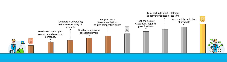 Flipkart Seller Growth