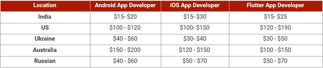 per hour cost of the developer as per the locations