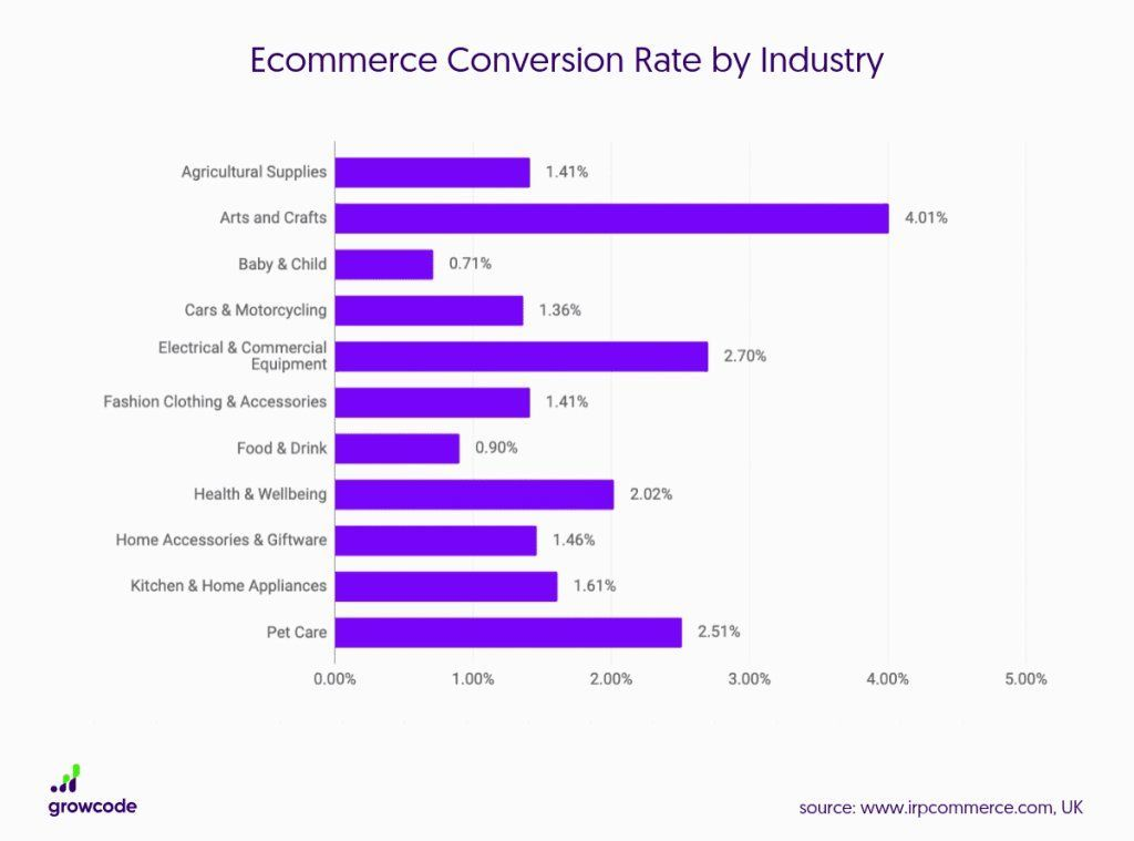eCommerce Coversion rate