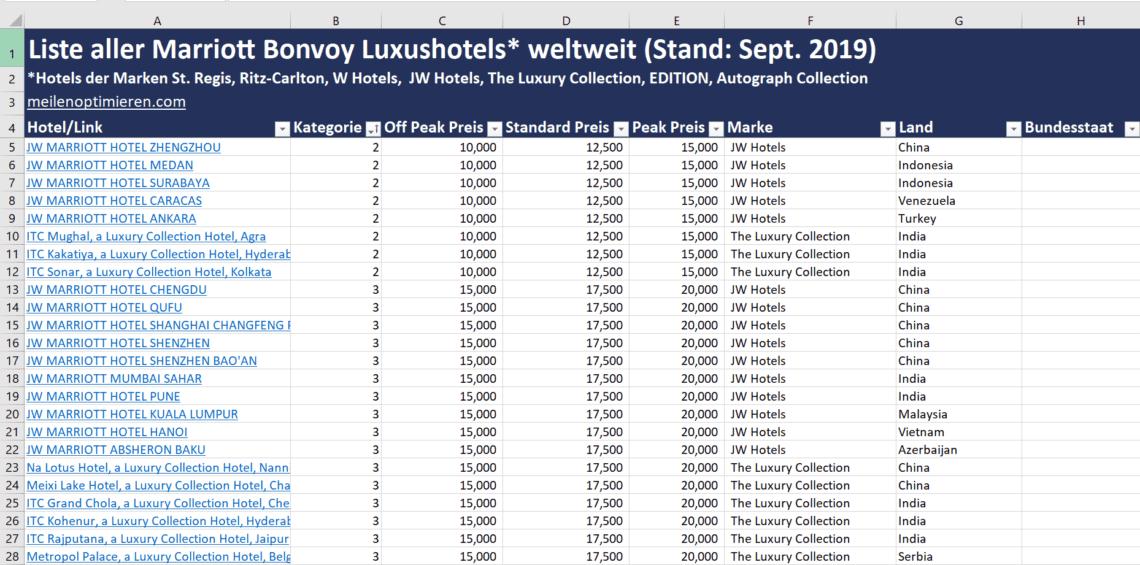 Liste Marriott Bonvoy Luxushotels