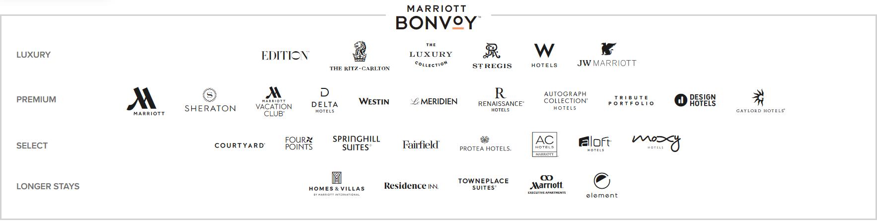 Einteilung aller Marriott Luxushotels in der Markenübersicht