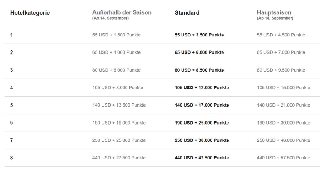 Marriott Punkte einlösen Award Chart Cash + Points