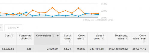 Google Adwords: £840,130,530.62 in revenue by multiple counting