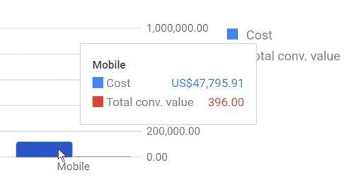 Google Adwords: $47,795.91 in wasted ad clicks on mobiles