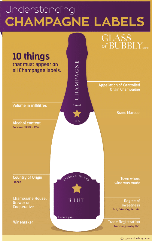 Understanding Champagne labels