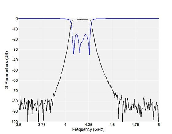 Low-Loss, Very-Compact Bandpass Filters with Wide Spurious Free Response 01