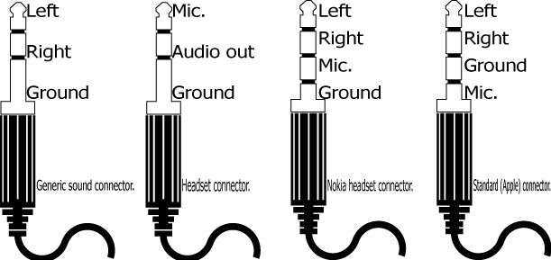 Pin Out Headset 4 dan 5 jalur warna