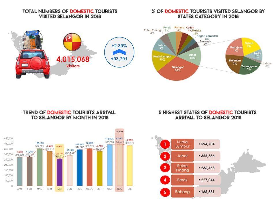 Selangor Domestic and International Tourist Statistics 2018 2