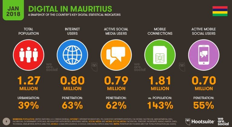 Digital marketing Mauritius