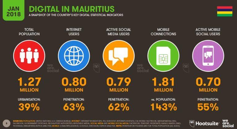 Digital marketing Mauritius