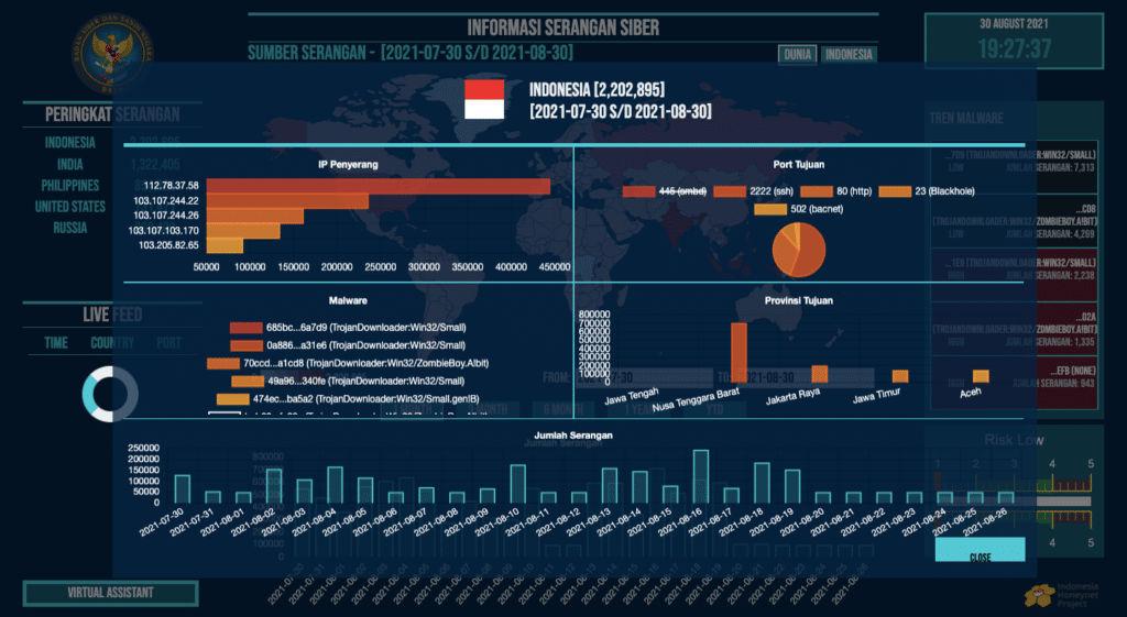 Peta Serangan Siber Terkini Dari Pemerintah Indonesia