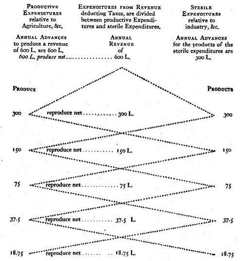 Economic table