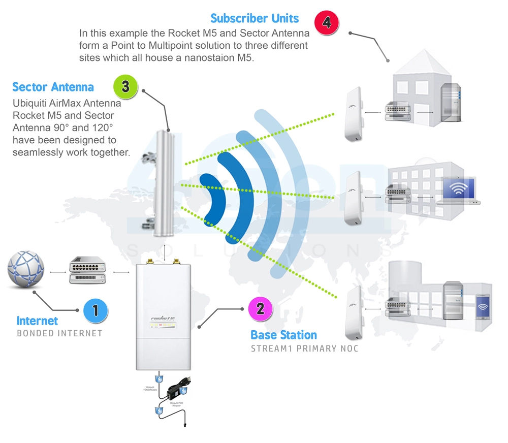 point to multi point wireless