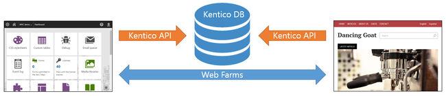 Kentico 9 MVC Architecture