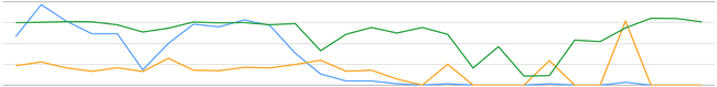 Google Webmaster Tools Clicks/CTR Decline