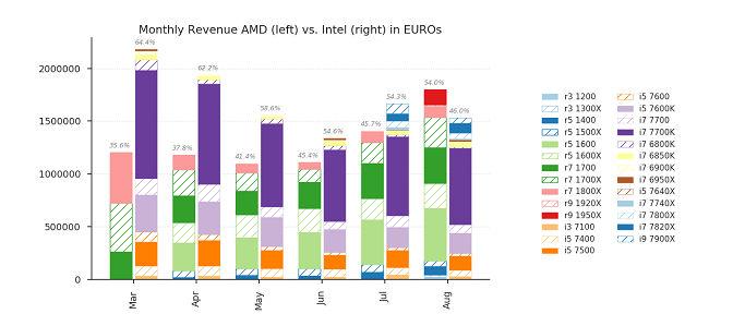 amd vs intel cpus sold in euros august 2017