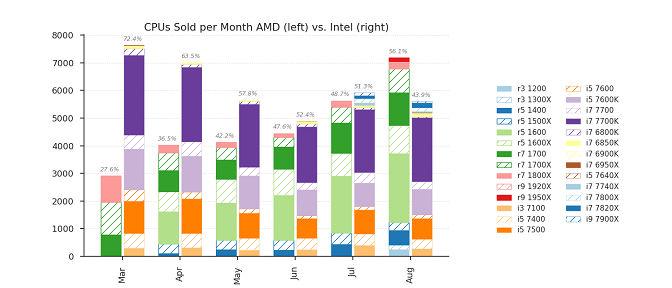 amd vs intel cpus sold report august 2017