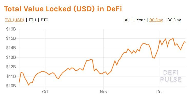 total value locked (USD) in DeFi chart