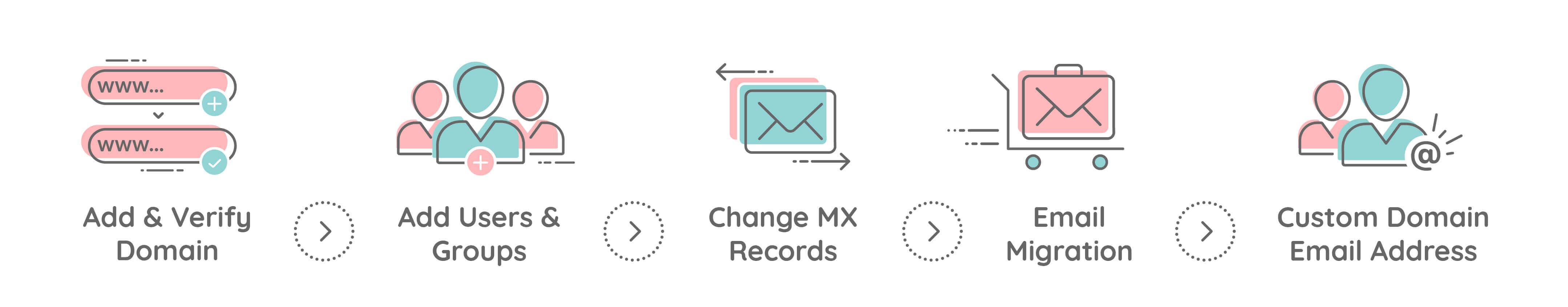 Setup Custom Domain Email with Zoho