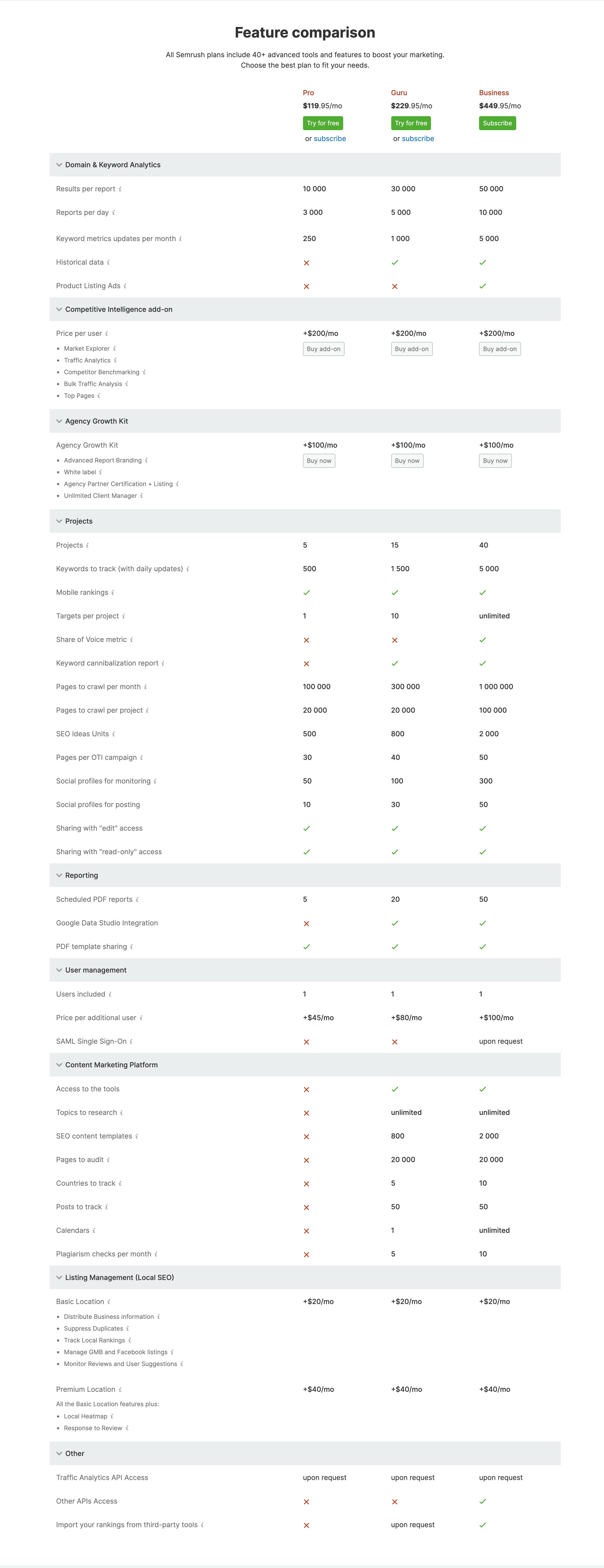 SEMrush Features Comparison