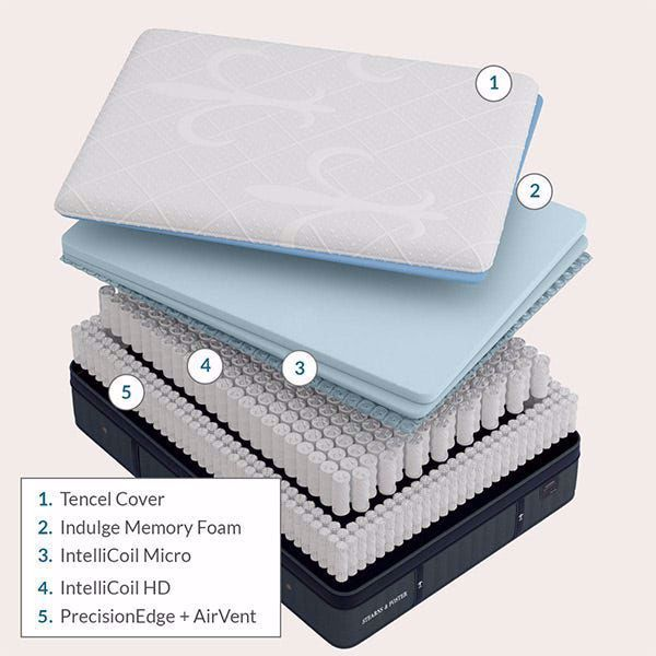 Picture of Stearns & Foster Pollock Luxury Cushion Firm Queen Mattress Set