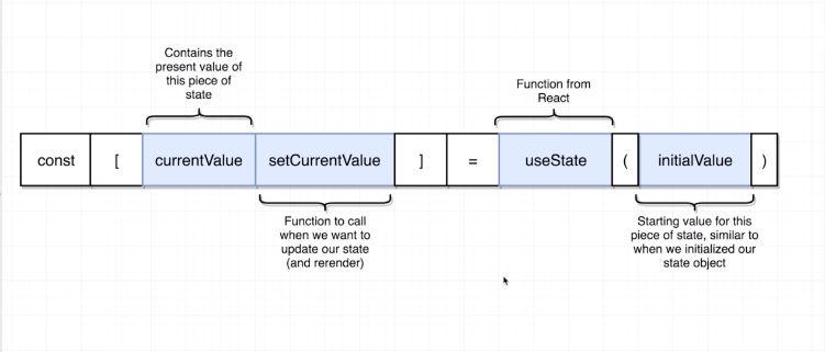 useState explained