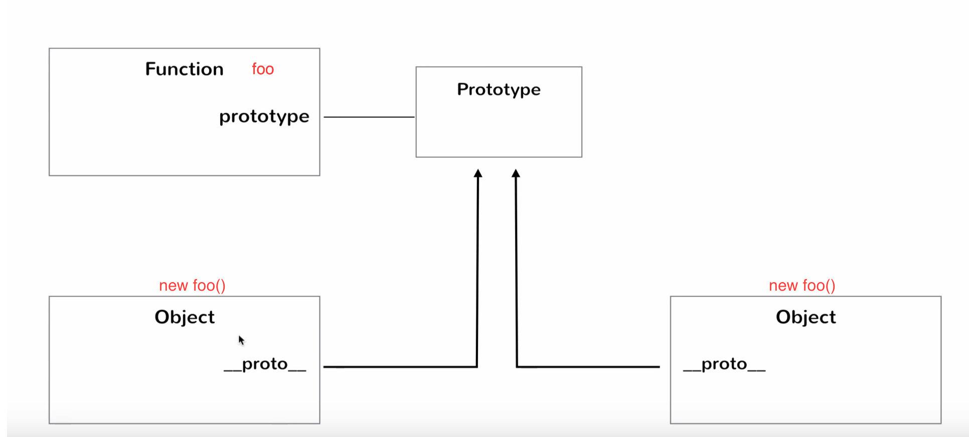 The __proto__ property