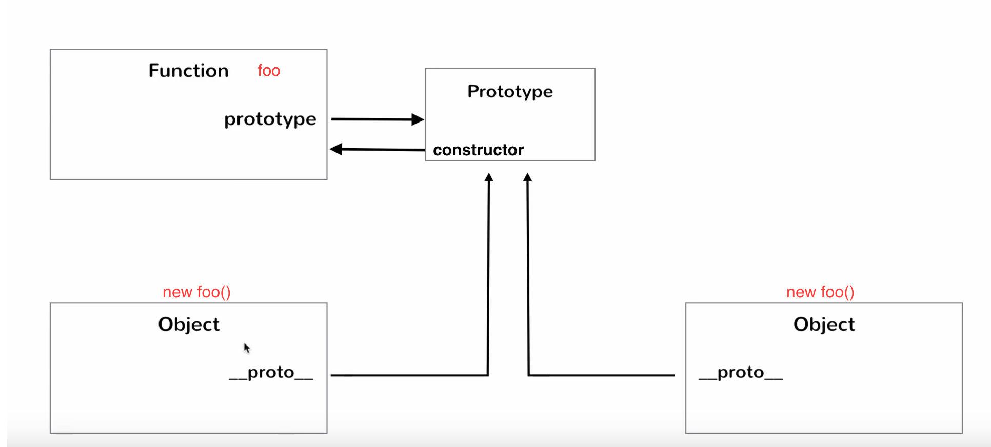 The constructor diagram