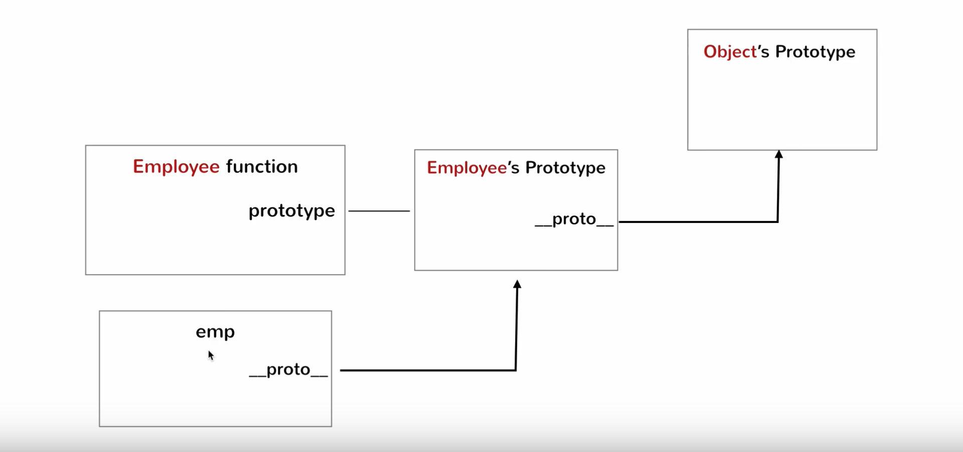 The Prototype Object