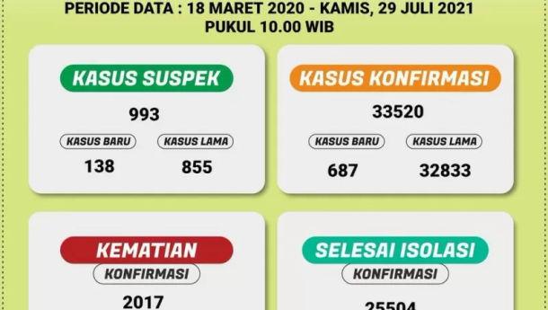 Kematian Kasus COVID-19 di Lampung Bertambah 66, Total 2.017 kasus