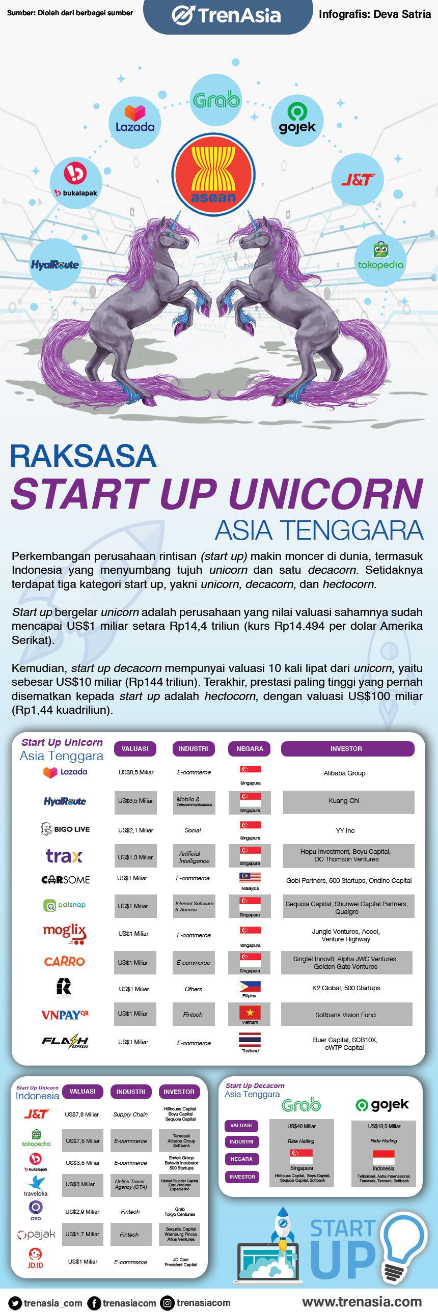 Raksasa Start Up Unicorn Asia Tenggara_Revisi.jpg