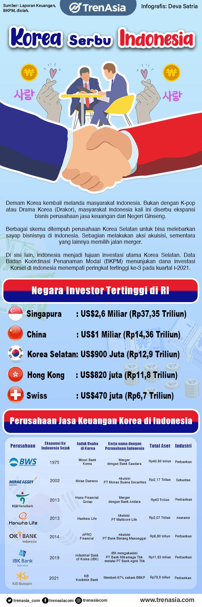 Korea Serbu Indonesia.jpg