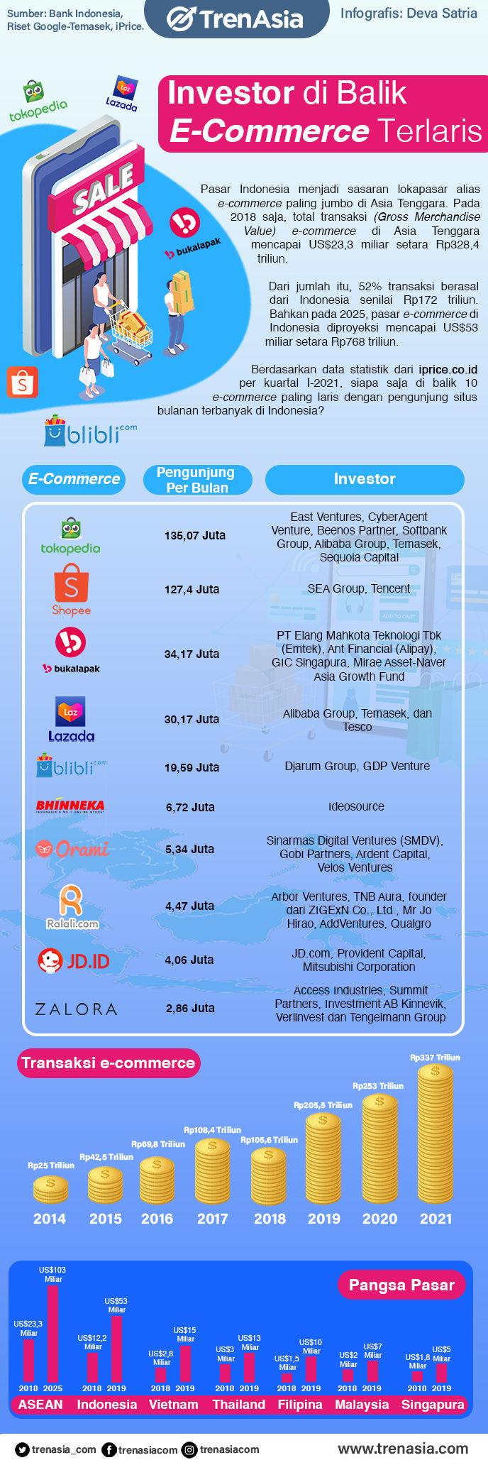 Investor di Balik E-Commerce Terlaris (1).jpg