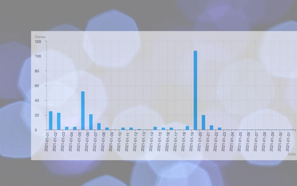 Comprendre Les Statistiques de votre Blog sur Wutsi
