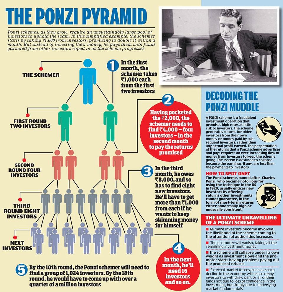 The Ponzi Pyramid