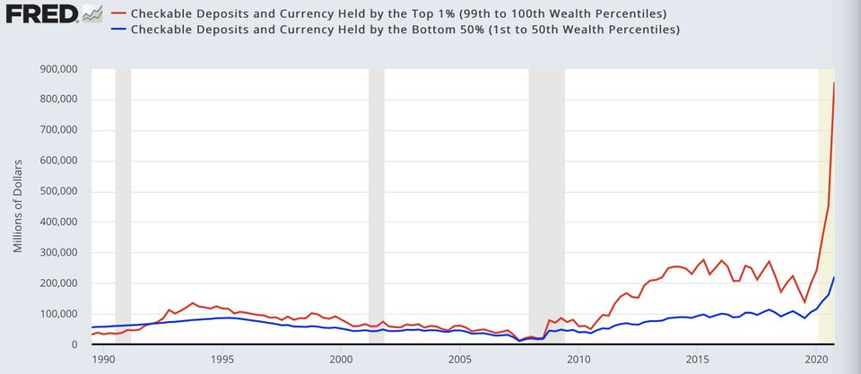 Checkable Deposits and Currency Held by the 1% and the Bottom 50%