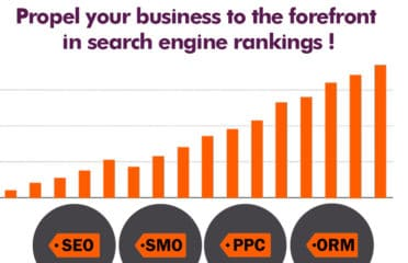 Best SEO, PPC Company,Services, Agency in Lucknow – Trinine Webtech