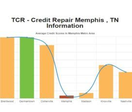 Credit Repair Memphis TN