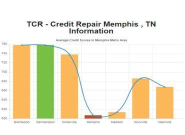 Credit Repair Memphis TN