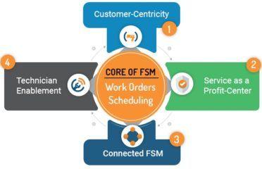 Software di gestione dei servizi sul campo - Pianificazione dei lavori | ServiceFolder
