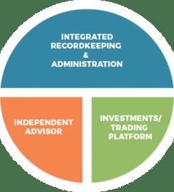 BlueStar Retirement Services, Inc.