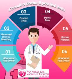 Manhattan Women's Health & Wellness (Upper East Side)