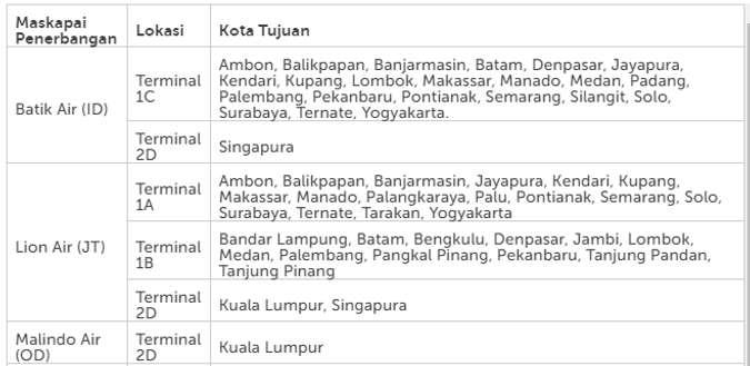 Lokasi Terminal Keberangkatan Batik Air Dan Lion Air Di Bandara Soekarno Hatta