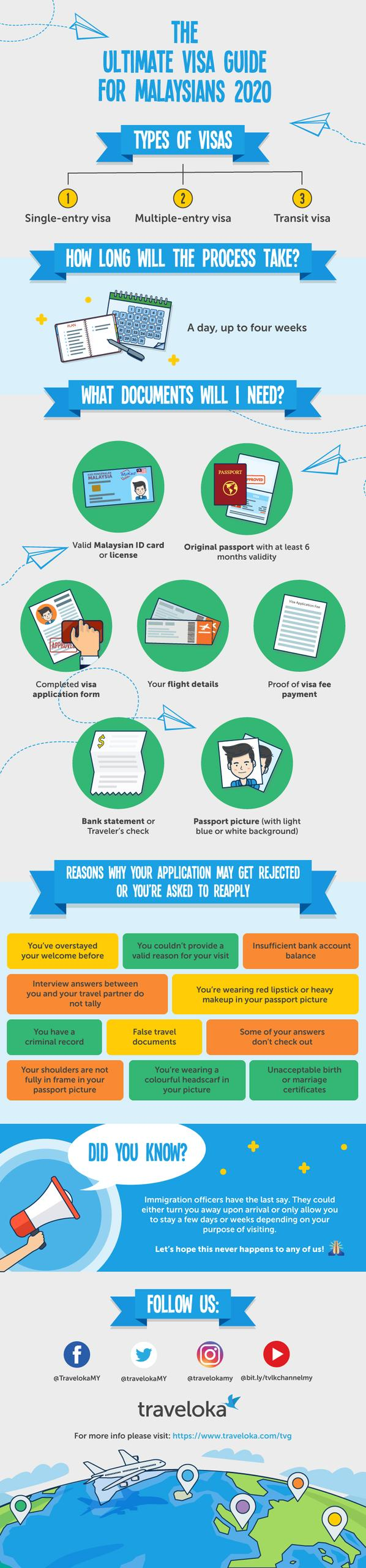 travel visa guide step-by-step infographic