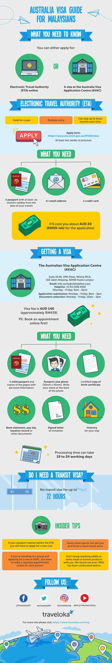 How to Apply Australia Visa Online Infographic