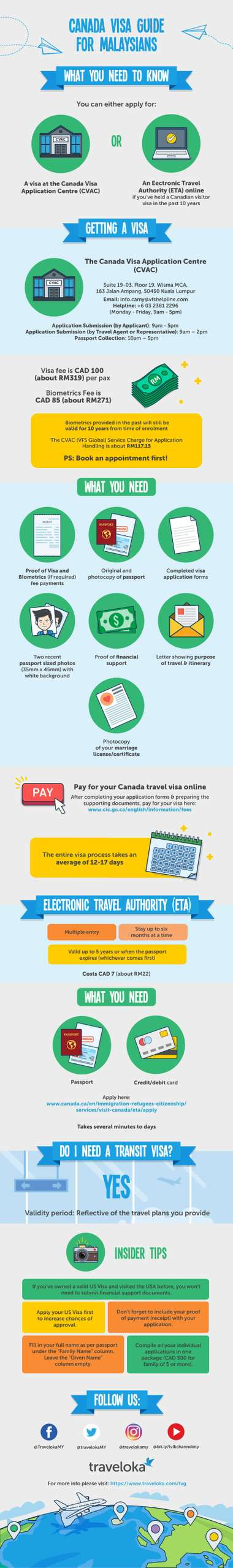 Canada Visa Guide for Malaysians Infographic
